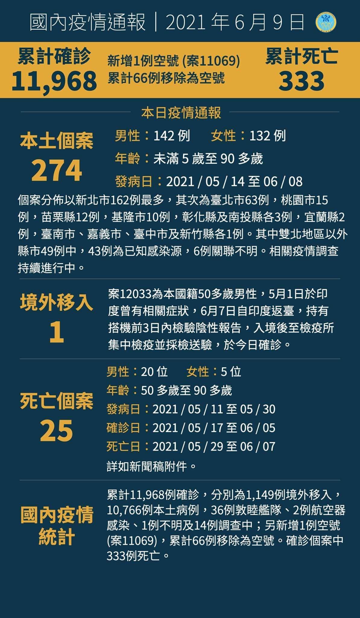 6/9新增本土個案274人、死亡25人。 @蹦啾♥謝蘿莉 La vie heureuse