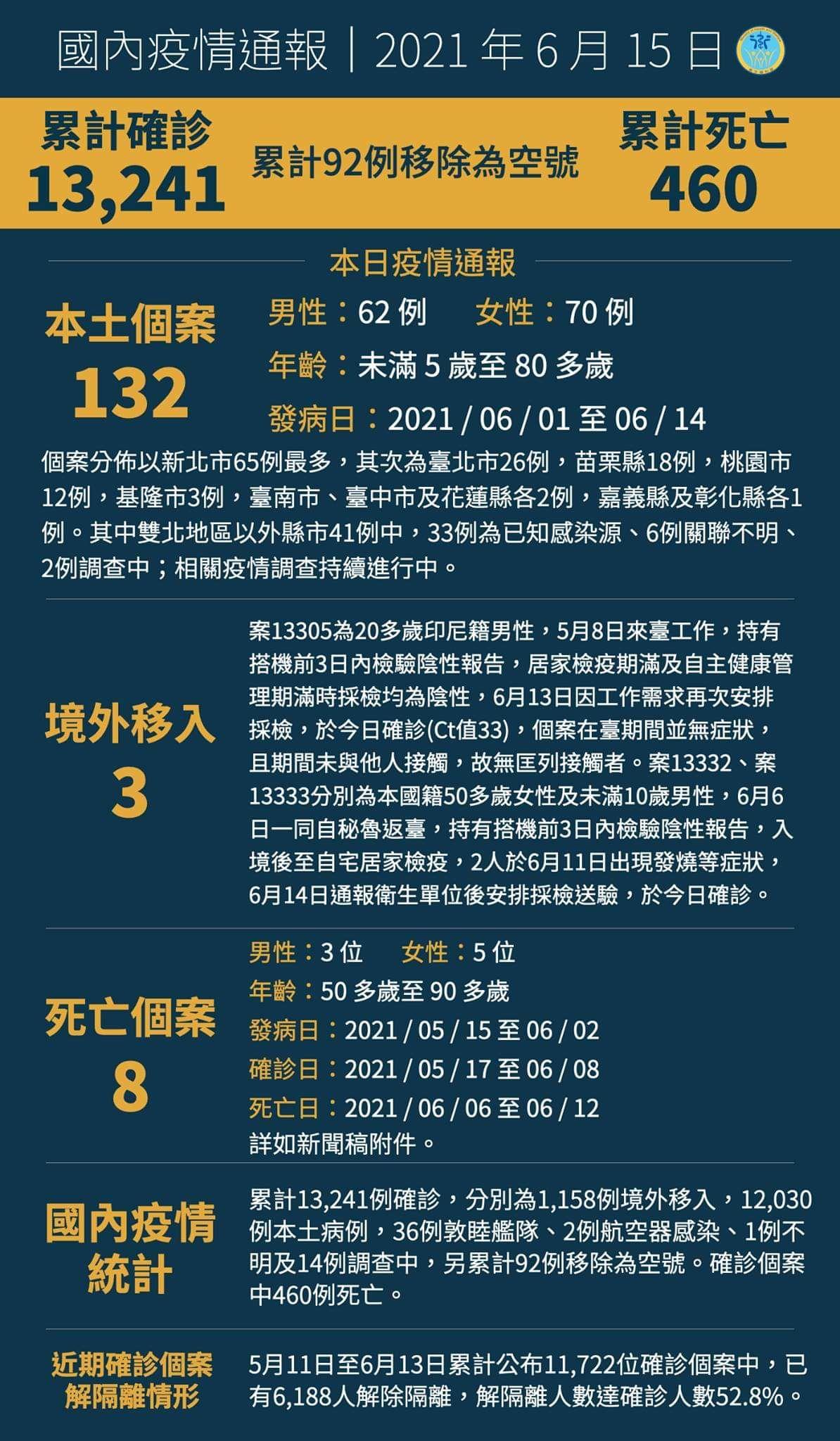 6/15新增本土個案人132人、死亡8人。 @蹦啾♥謝蘿莉 La vie heureuse