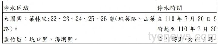 7/30 桃園這兩區即將停水12小時,請大家做好儲水準備! @蹦啾♥謝蘿莉 La vie heureuse